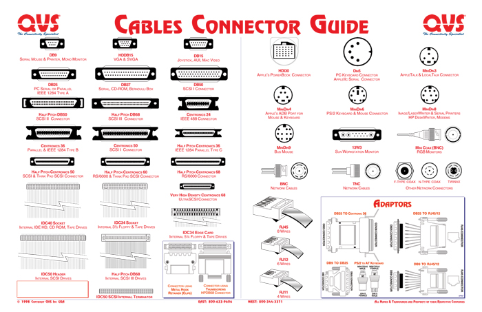 93  electrical connectors chart