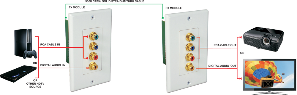 rca4av c5e hdtv component with digital audio cat5e wallplate extender kit